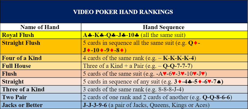hand rankings video poker